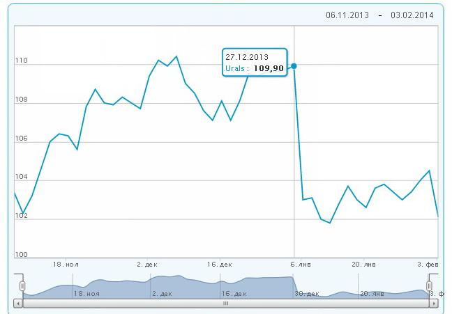 цены на нефть 2014