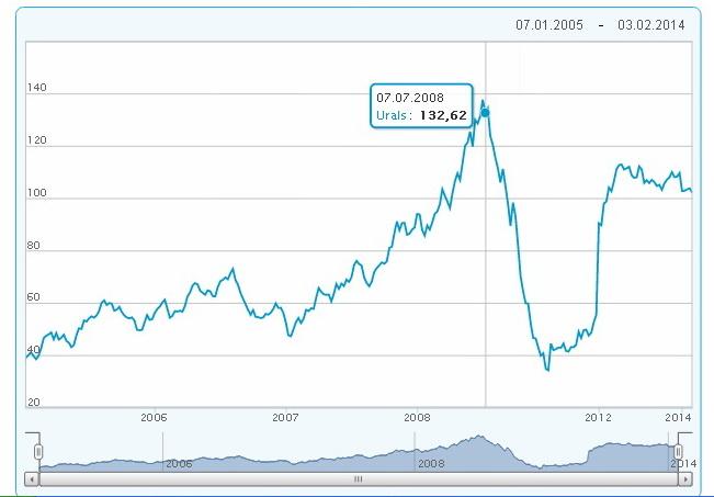 цены на нефть urals